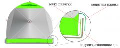 Утепленная зимняя палатка ЛОТОС Куб 4 Компакт Термо (лонг) с системой компактного сложения