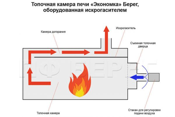печь экономка камера сгорания